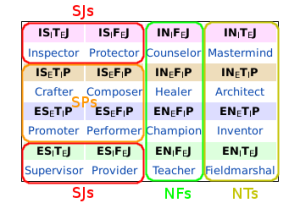 Keirsey temperaments and Myers-Briggs Type Indicator